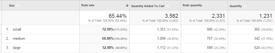 Google Analytics Robr rate sample report