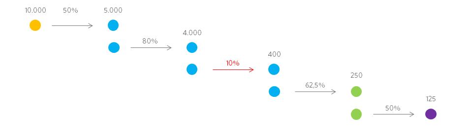 simplified conversion rates per micro conversion
