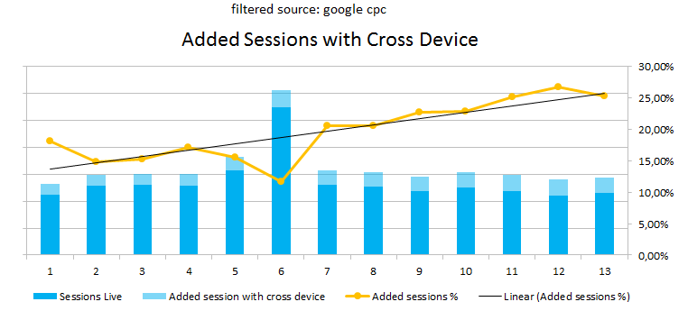 Overcoming cross-device challenges with Google Analytics