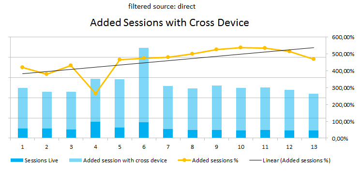 Google Analytics added direct sessions