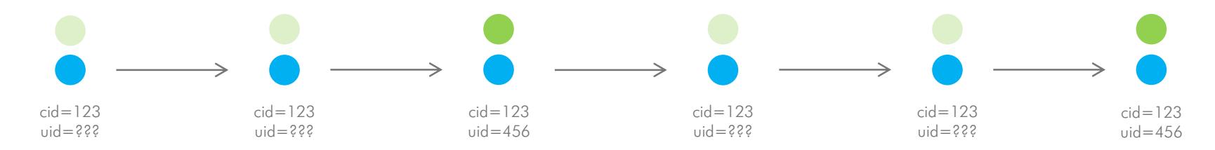 Custom cross-device data based on event level data