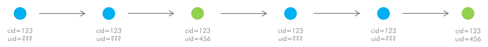 Google Analytics cross-device Model