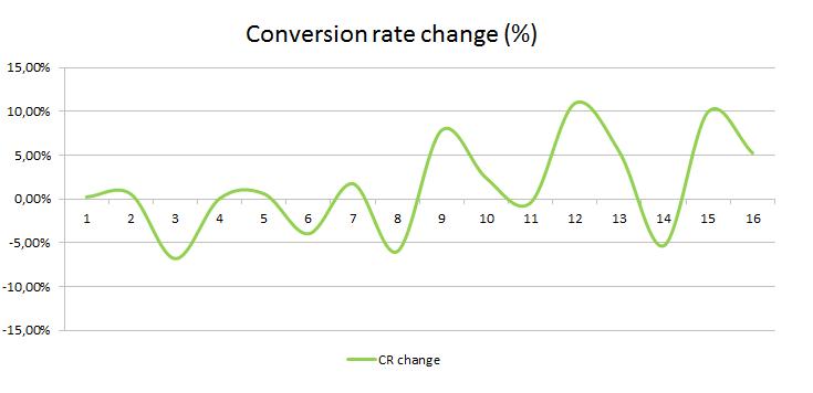 The Marketing Technologist Randomised conversion rate