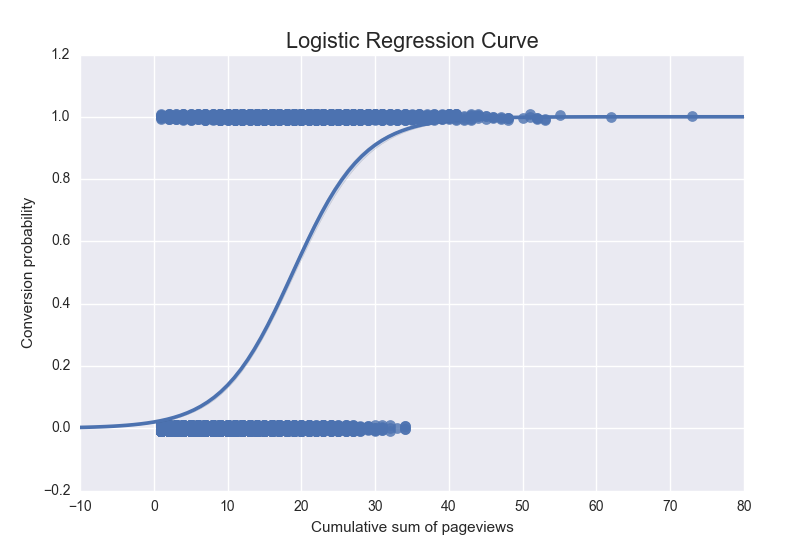 Data Science in Python: A tutorial to learning by doing with