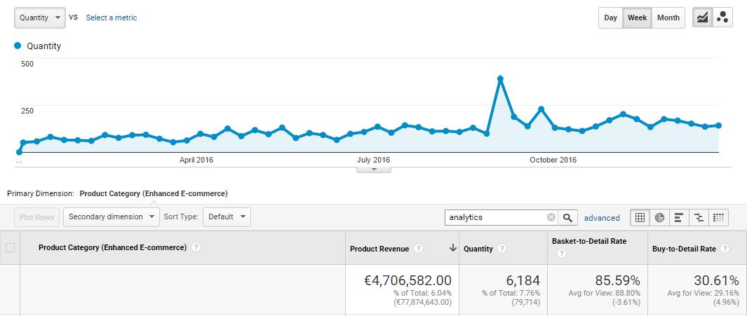 TMT analytics content trend