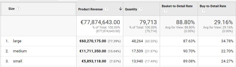 TMT content size performance