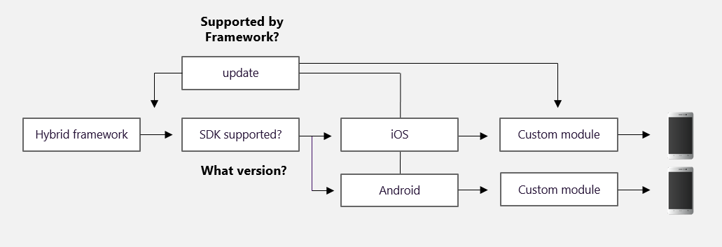 TMT hybrid app analytics flow