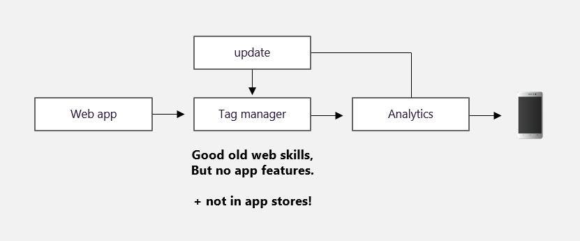 TMT web app analytics flow