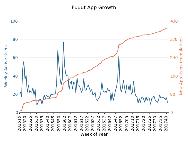 App Growth with Python and the Google Analytics API