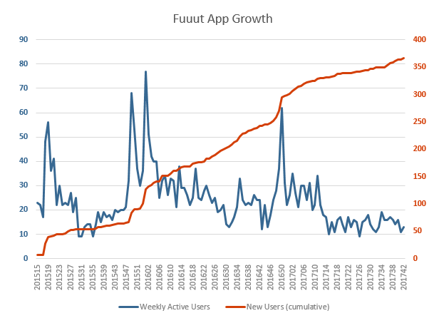 App Growth with manual labour