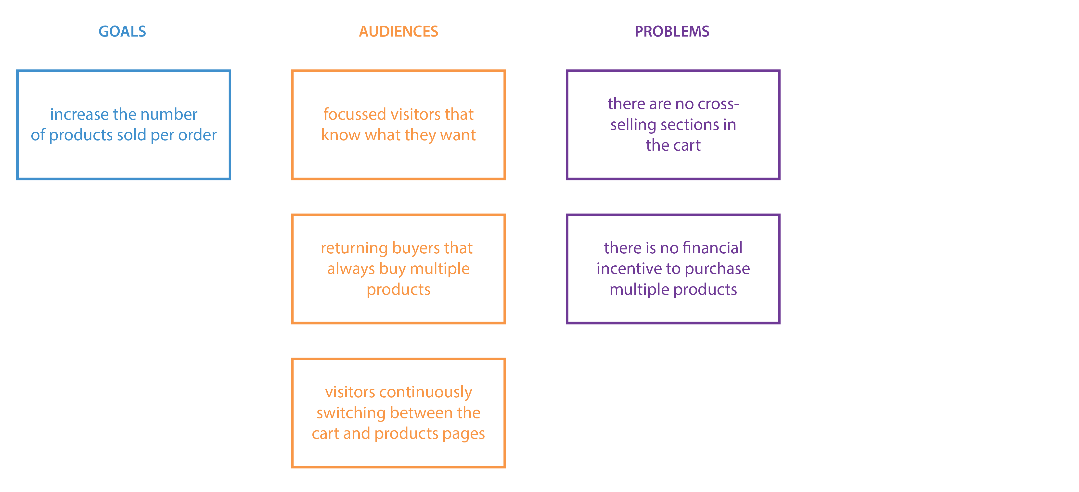 what problems do your audiences run into