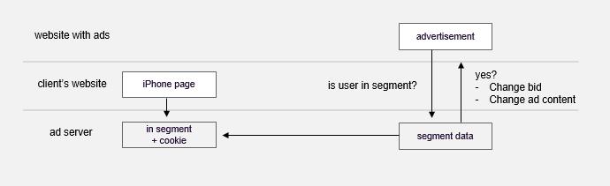 TMT segment data flow